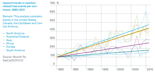 Trends in Weather-Related Loss Across Global Continents Over 30 Years. Source (Munich Re)